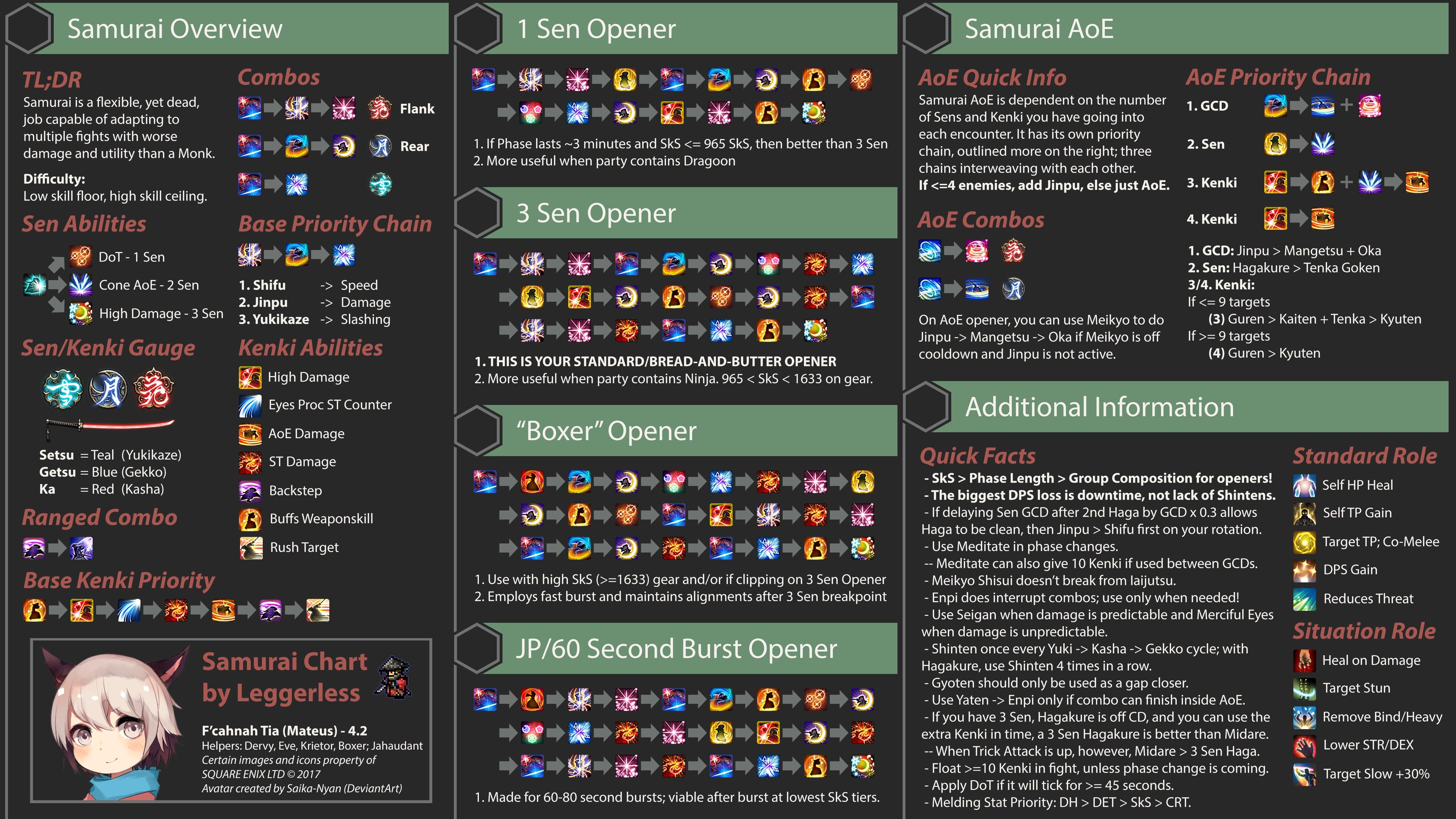 Ff14 samurai level 60 guide