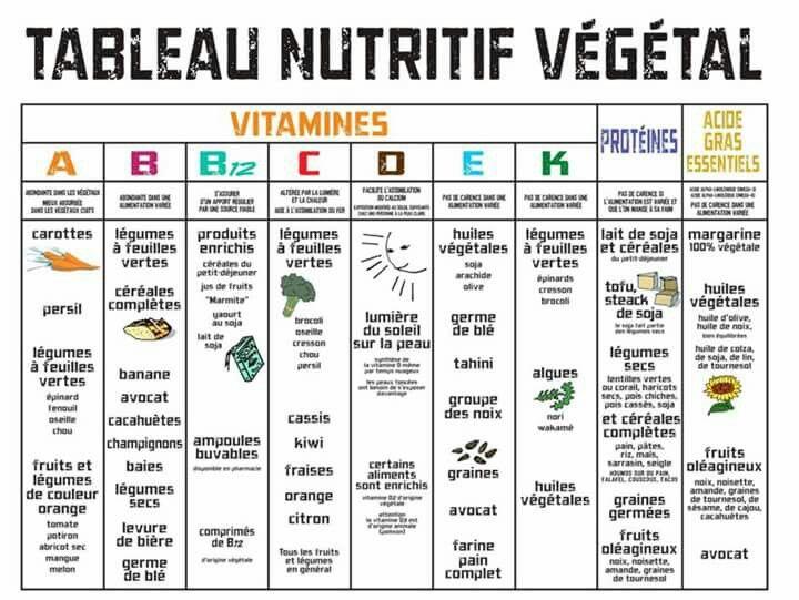 Texte sur les aliments de valeur nutritive en pdf