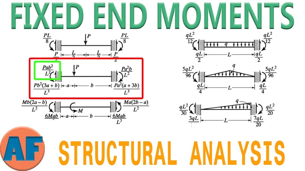 Fixed end moments formula derivation pdf