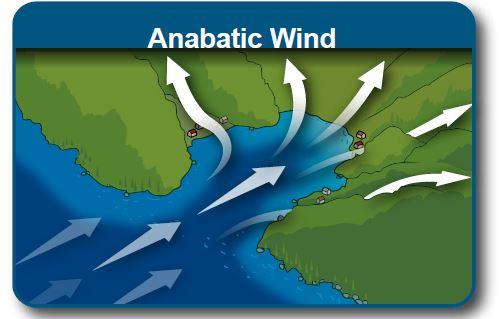 Anabatic and katabatic winds pdf