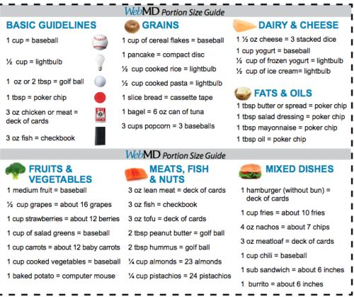 Portion guidelines for weight loss