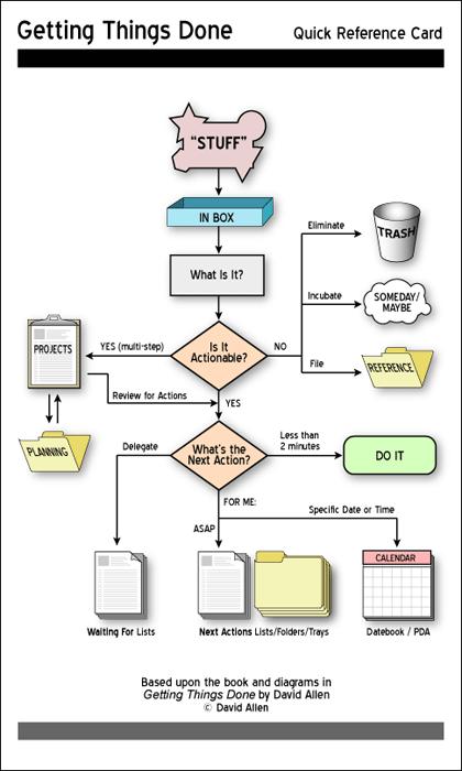 Gtd with things 3 pdf
