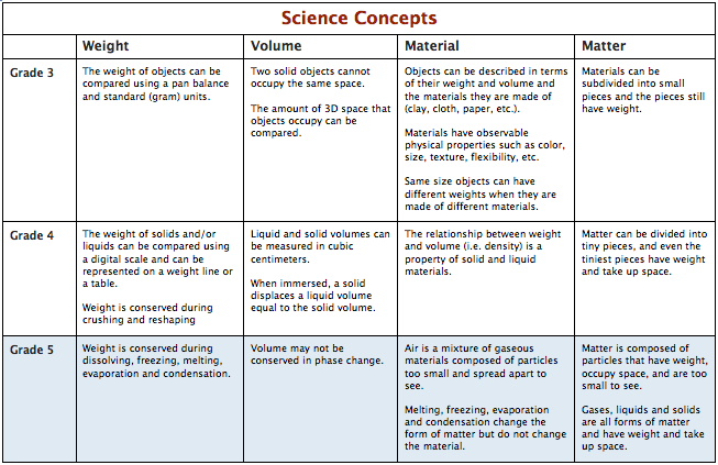 Core science stage 5 pdf