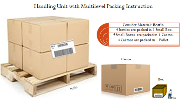 sap create packing instruction