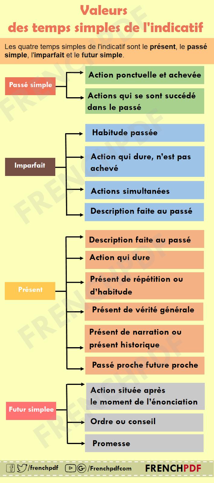 Les temps en anglais pdf