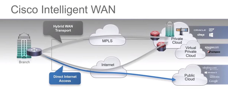 Cisco intelligent wan iwan pdf