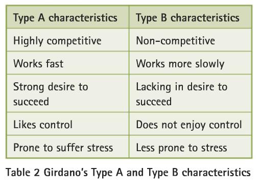 Type b personality traits pdf