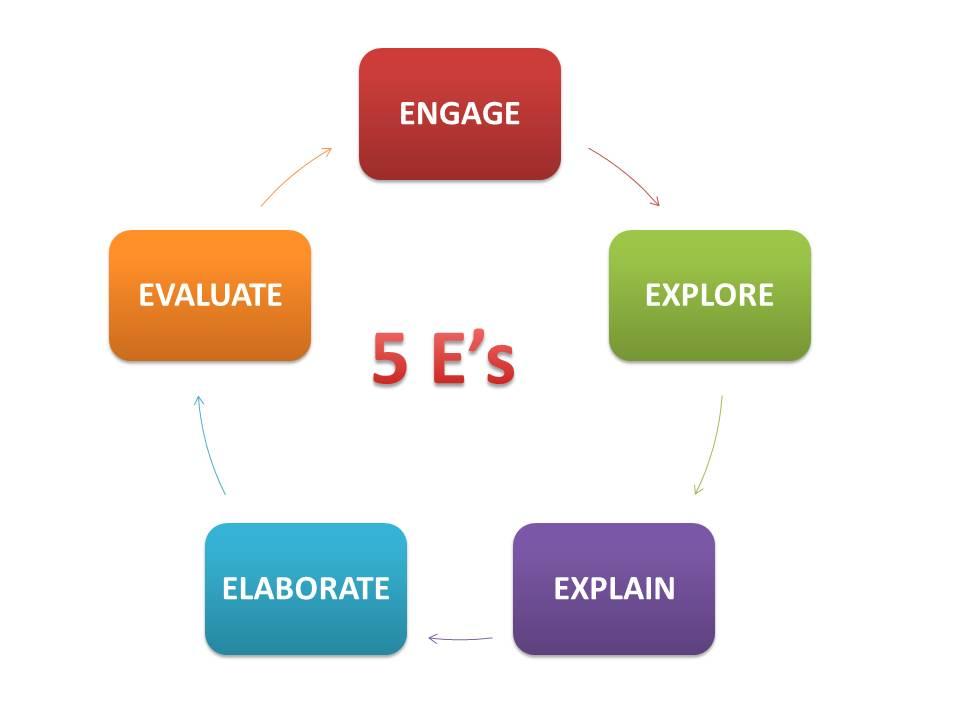 5e instructional model science