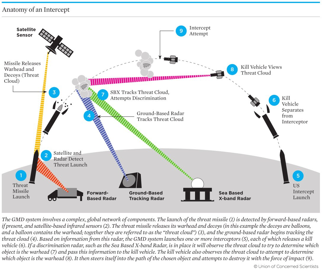 Missile approach warning system pdf