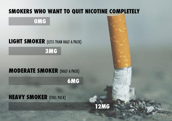 E liquid nicotine strength guide