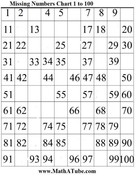 Number chart 1 100 pdf