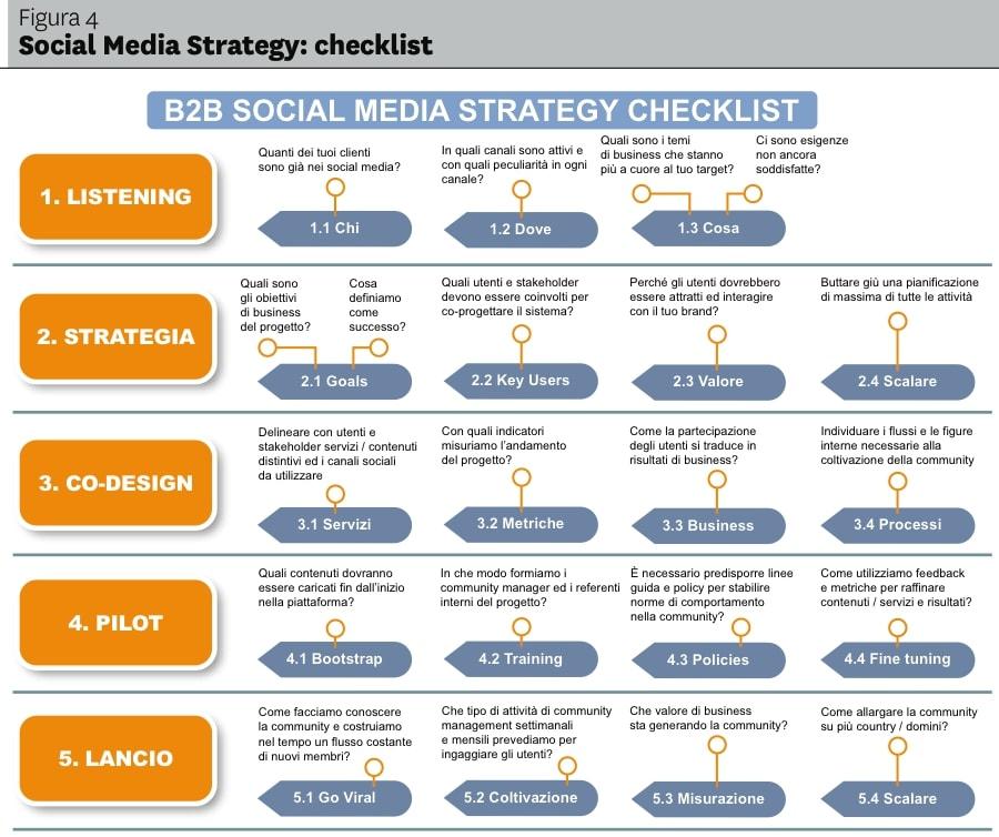 Social media marketing agency business plan pdf