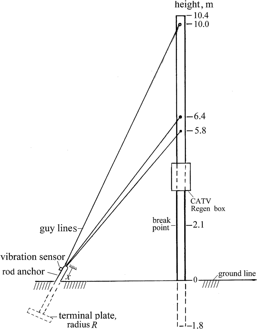 guy wire installation instructions