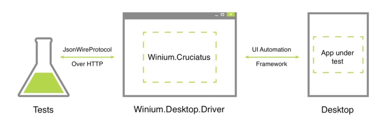 Can selenium test desktop applications