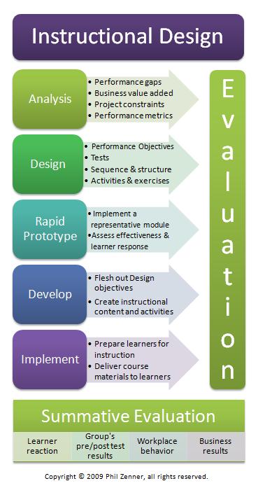 Evolution of instructional design
