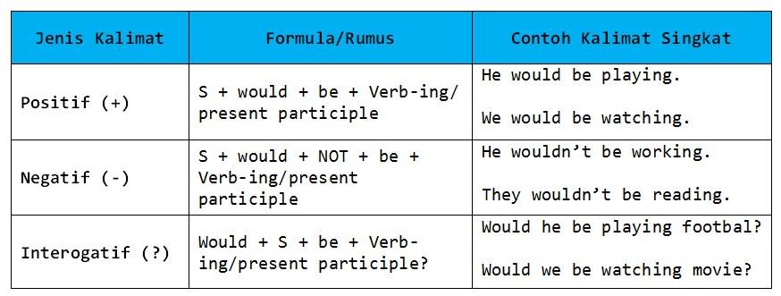 Rumus grammar bahasa inggris pdf
