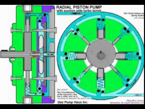 Axial piston pump working principle pdf
