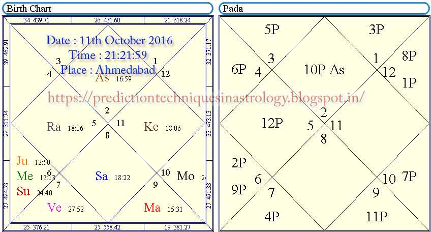 how to calculate lagna manually in telugu