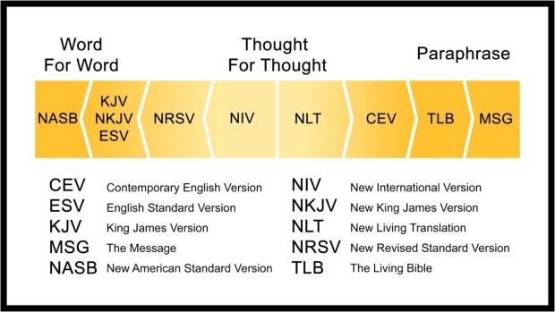 Bible translation comparison chart pdf