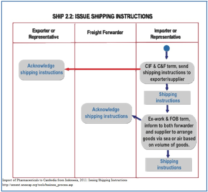clearance instructions from the importer are required fedex