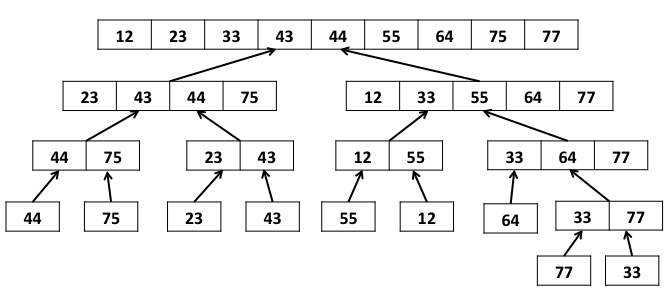 Define sorting. explain merge sort with suitable example