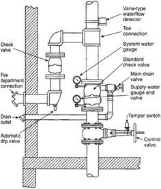 Fire protection system design pdf