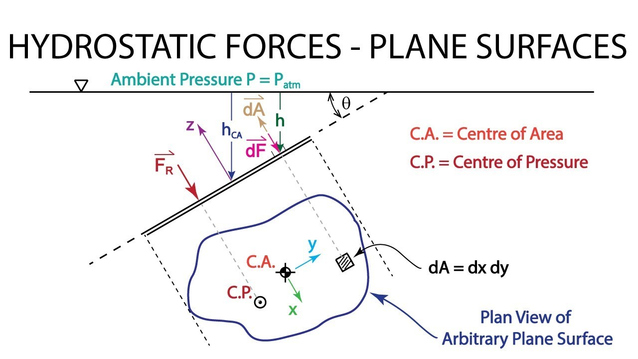 Force application in a curved surface in inventor
