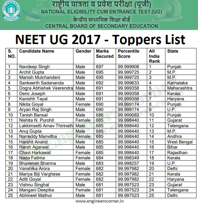 Neet 2017 merit list pdf