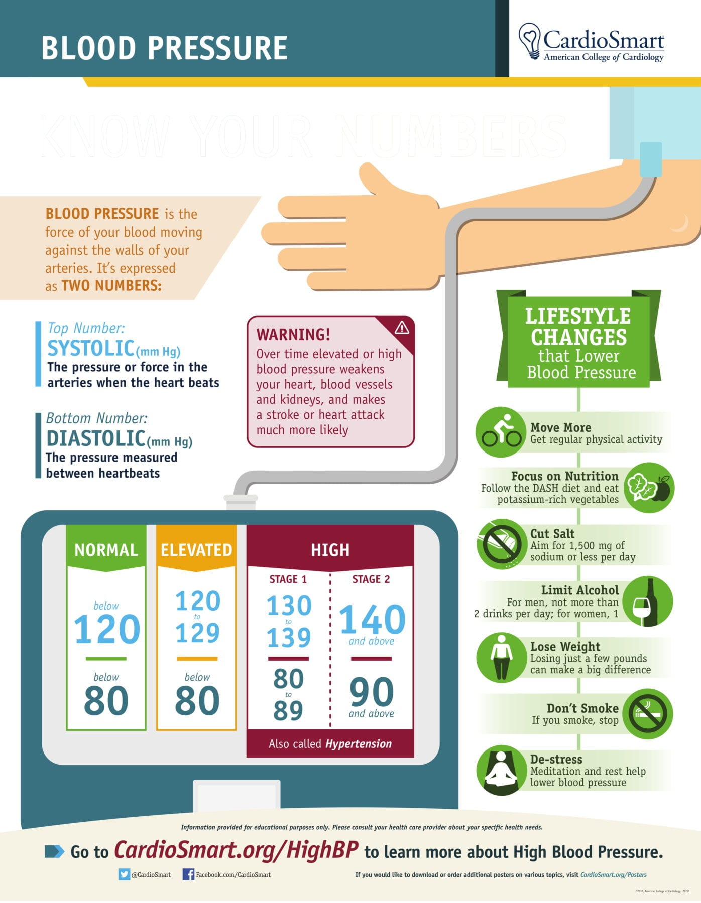 New high blood pressure guidelines for seniors