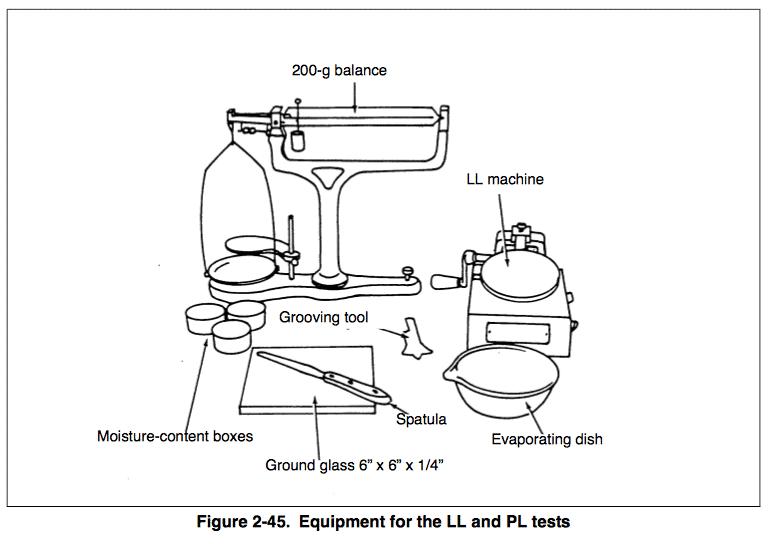 Plastic limit test procedure pdf