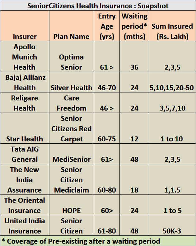 Sbi general health insurance premium chart pdf