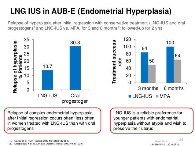 Simple endometrial hyperplasia treatment guidelines