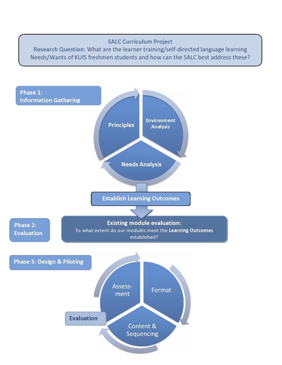 Situational analysis in curriculum development pdf