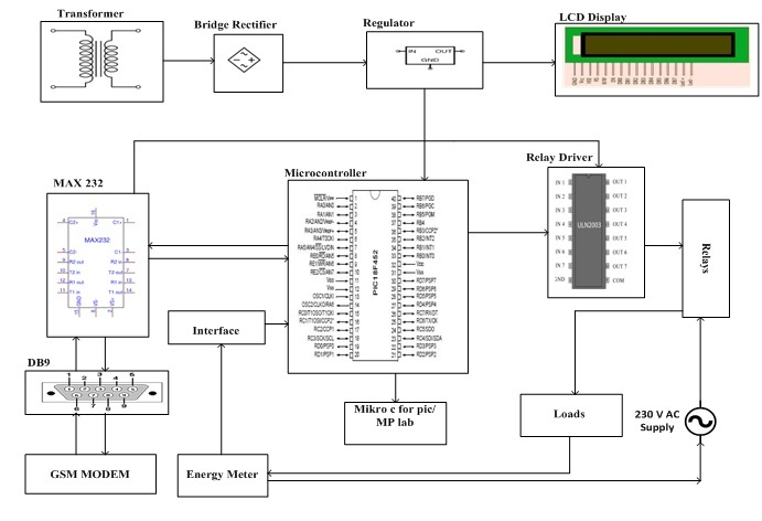 Underground cable fault detector using microcontroller pdf